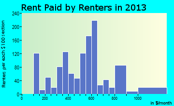 Rent paid by renters in 2013 in Ely, NV