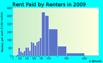 Salem rent paid by renters for apartments graph