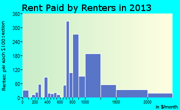 Exeter rent paid by renters for apartments graph