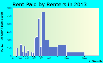 Lebanon rent paid by renters for apartments graph