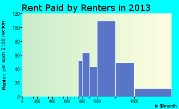 Londonderry rent paid by renters for apartments graph