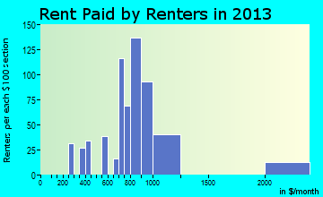 Raymond rent paid by renters for apartments graph