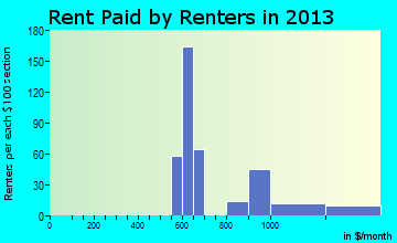 Wolfeboro rent paid by renters for apartments graph
