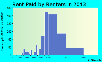 Avenel rent paid by renters for apartments graph