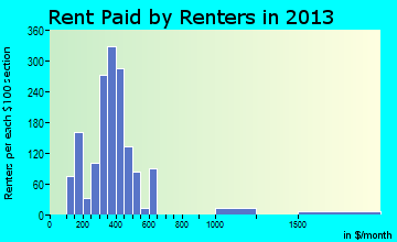 Warren rent paid by renters for apartments graph