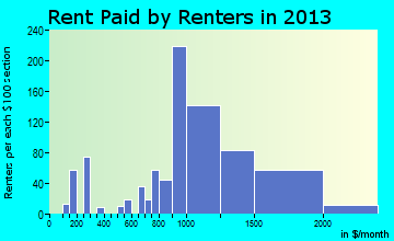 Boonton rent paid by renters for apartments graph