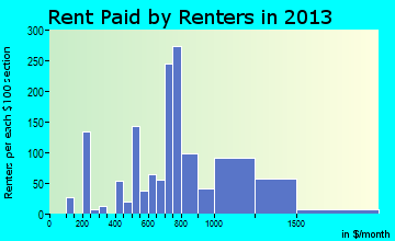 Browns Mills rent paid by renters for apartments graph
