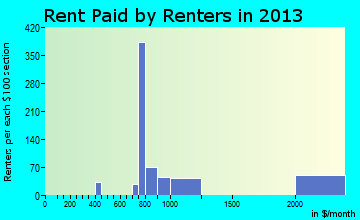 Cape May Court House rent paid by renters for apartments graph