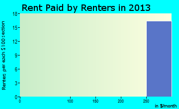 Cedar Glen Lakes rent paid by renters for apartments graph