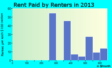 West Crossett rent paid by renters for apartments graph