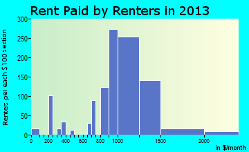 Fords rent paid by renters for apartments graph