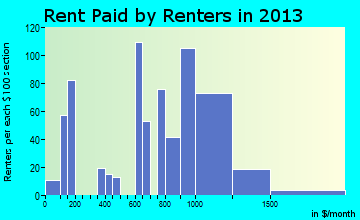 Franklin rent paid by renters for apartments graph