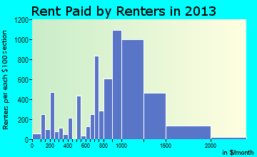 Garfield rent paid by renters for apartments graph