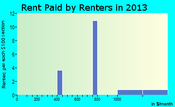 Harvey Cedars rent paid by renters for apartments graph