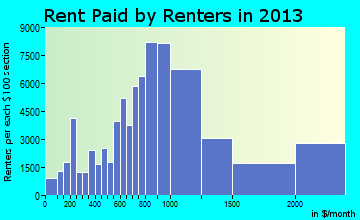 Jersey City rent paid by renters for apartments graph