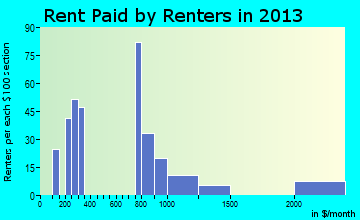 Lake Mohawk rent paid by renters for apartments graph