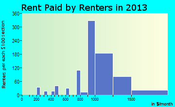 Middlesex rent paid by renters for apartments graph