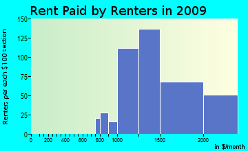 Millburn rent paid by renters for apartments graph