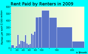 Montclair rent paid by renters for apartments graph