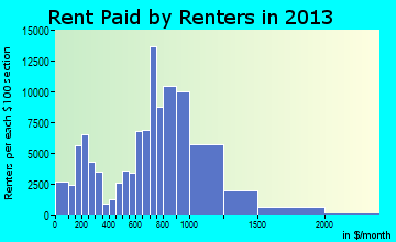 Newark rent paid by renters for apartments graph