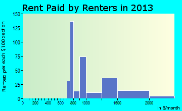 Ocean Acres rent paid by renters for apartments graph