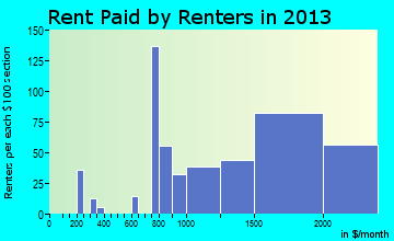 Paramus rent paid by renters for apartments graph