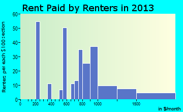 Riverton rent paid by renters for apartments graph