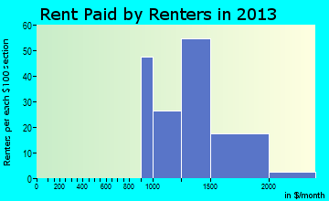 Saddle River rent paid by renters for apartments graph