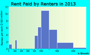 Stockton rent paid by renters for apartments graph