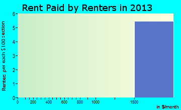 Turnersville rent paid by renters for apartments graph