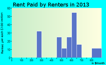 Red River rent paid by renters for apartments graph