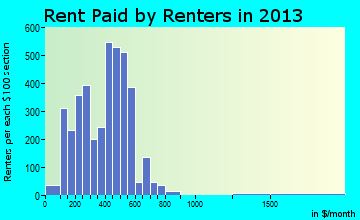 Arkadelphia rent paid by renters for apartments graph