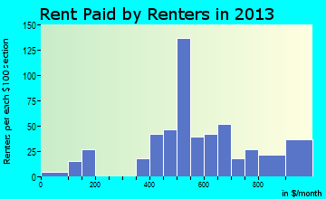 Moriarty rent paid by renters for apartments graph