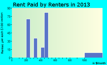 Jarales rent paid by renters for apartments graph