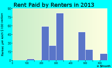 Hatch rent paid by renters for apartments graph