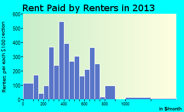 Deming rent paid by renters for apartments graph