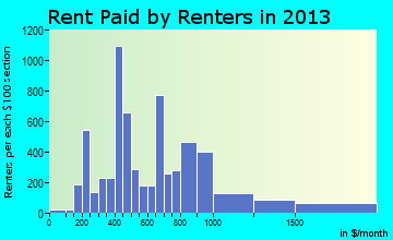 Alamogordo rent paid by renters for apartments graph