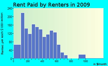 Red Rock rent paid by renters for apartments graph