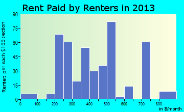 Santa Rosa rent paid by renters for apartments graph