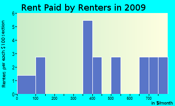 Hartsville rent paid by renters for apartments graph