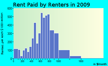 Thompson rent paid by renters for apartments graph