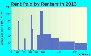 Amityville rent paid by renters for apartments graph
