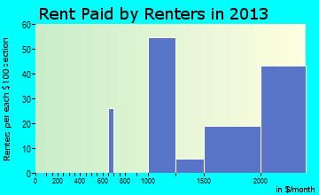 Baldwin Harbor rent paid by renters for apartments graph