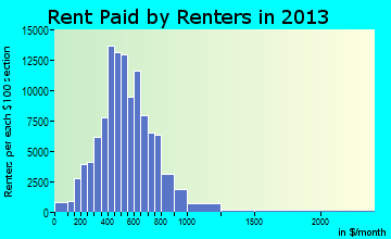 Buffalo rent paid by renters for apartments graph
