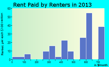 Cato rent paid by renters for apartments graph