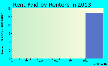 Crompond rent paid by renters for apartments graph