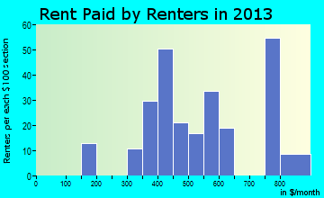 Dannemora rent paid by renters for apartments graph