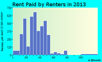 Camden rent paid by renters for apartments graph