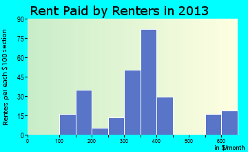 Caraway rent paid by renters for apartments graph