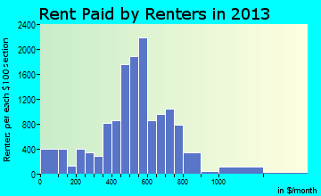 Elmira rent paid by renters for apartments graph